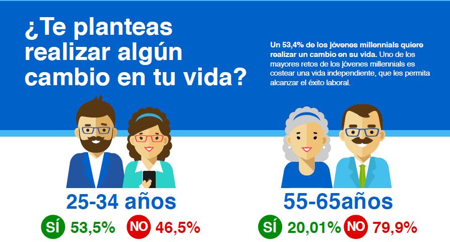 Infografía millennials «Un 37% de los jóvenes no se plantea casarse, tener hijos ni hipotecarse»