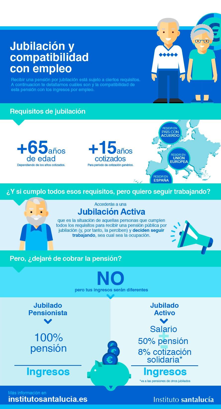 Jubilación y Compatibilidad con el Empleo: Infografía