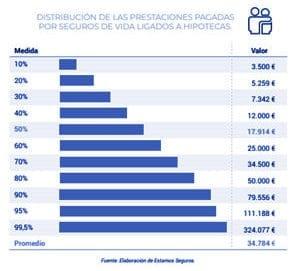 Las prestaciones del seguro de vida gráfica 1