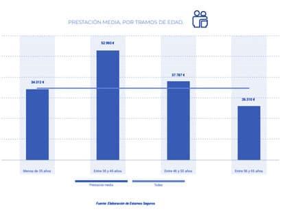 Las prestaciones del seguro de vida gráfica 3