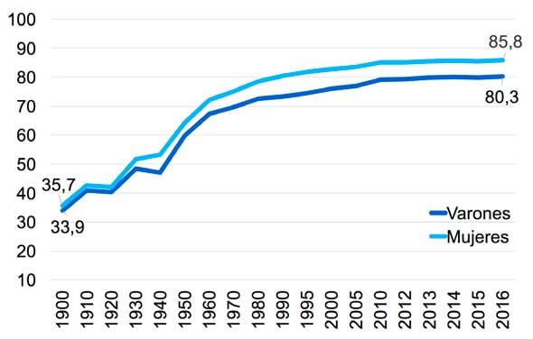 Evolución de la esperanza de vida (años) al nacimiento en España, 1900-2016