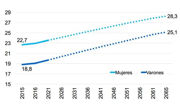 Proyección de la esperanza de vida (años) a los 65 años en España, 2015-2065