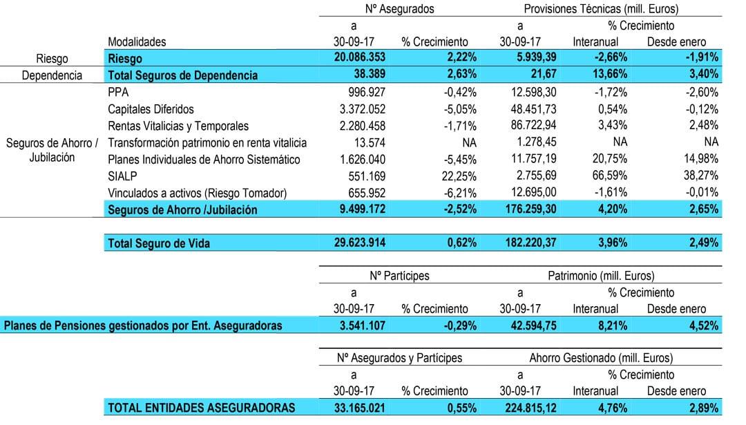 Seguro de vida y planes de pensiones (datos a 30-09-2017)