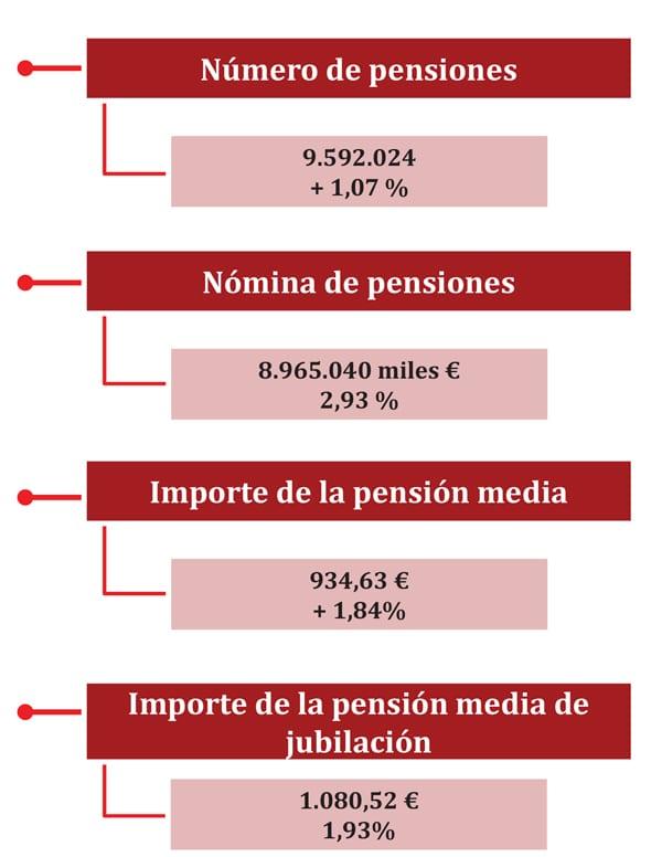 Tabla Pensión media de Jubilación