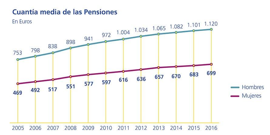 Las mujeres europeas cobran un 40% menos de pensión
