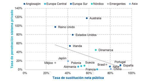 Tasa de sustitución neta pública y tasa de penetración de los sistemas privados de pensiones – 2015