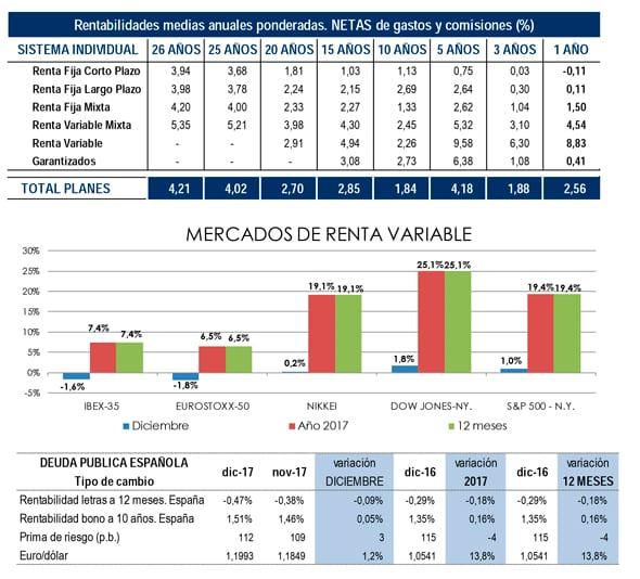 planes-pensiones-mayor-rentabilidad-ipc-1