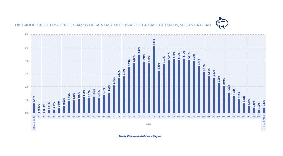 las rentas pagadas por el seguro de vida, gráfica 1