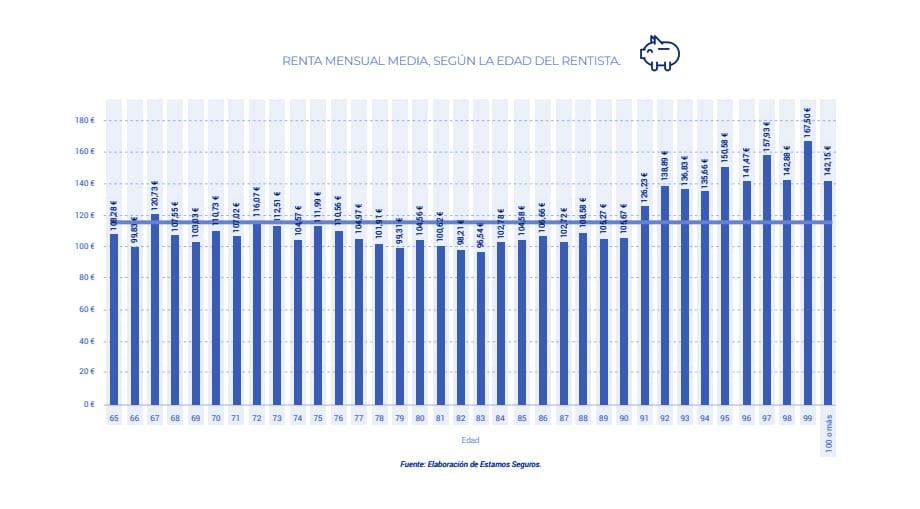 rentas pagadas por el seguro de vida gráfica 7