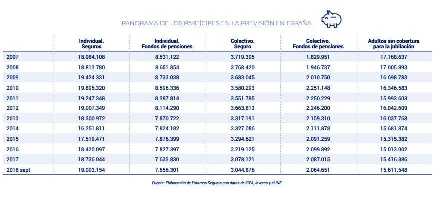 El seguro de vida en la previsión de la jubilación gráfica 2