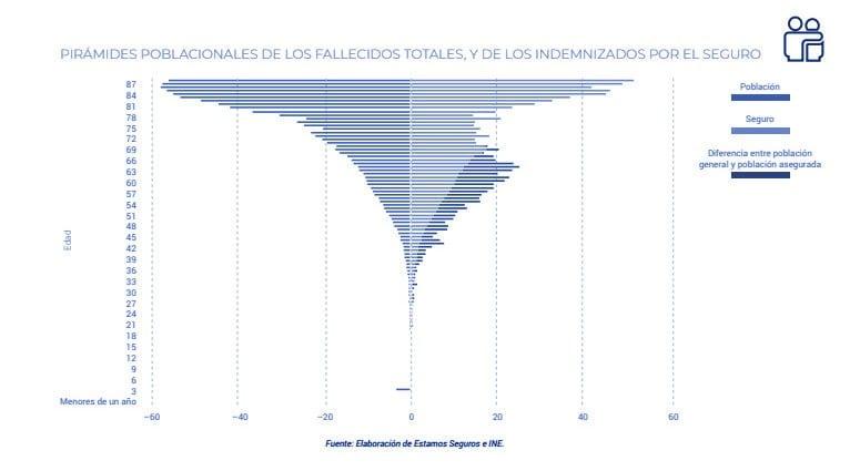 Seguros de vida: 1.200 millones de euros en indemnizaciones en 2018 gráfica 2