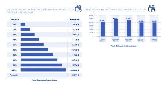 Seguros de vida: 1.200 millones de euros en indemnizaciones en 2018 gráfica 4