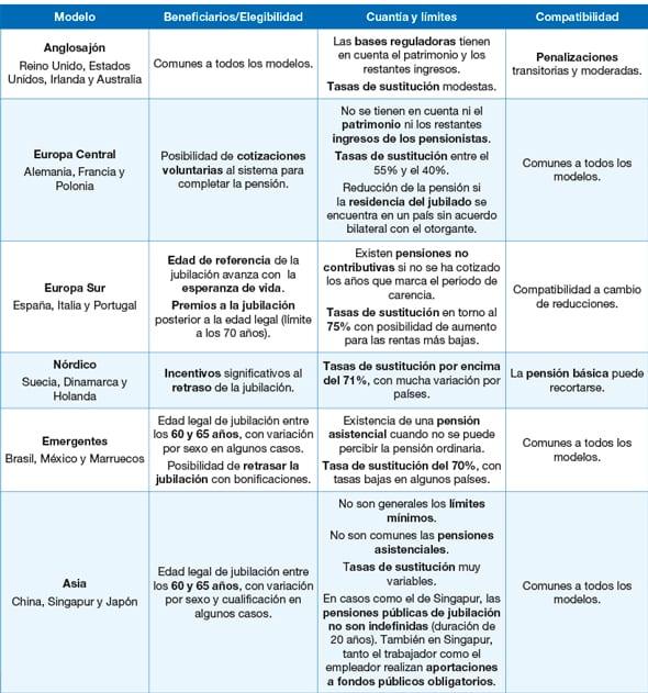 tabla_pensiones-condiciones-acceso-pension-por-jubilacion